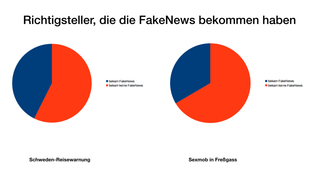 Digitaler Tribalismus und Fake News | ctrl+verlust